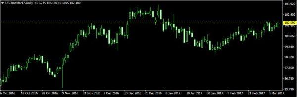 الدولار الأمريكي يرتفع مع تزايد التوقعات برفع الفائدة